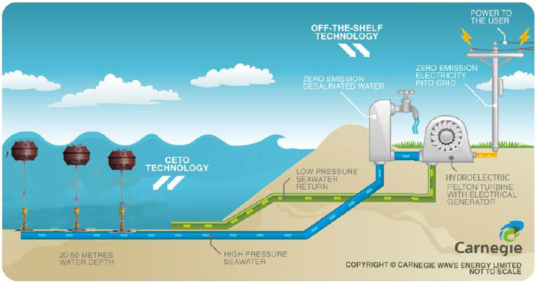 How Wave Energy Works Ucluelet_wave_energy_power_ ...